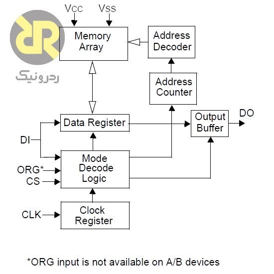 آی سی حافظه EEPROM 93LC66A-I