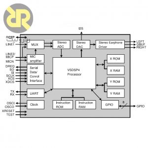 آی سی دیکدر - انکودر صوتی VS1053B
